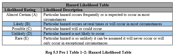 Table 1-2 Hazard Likelihood Table.png