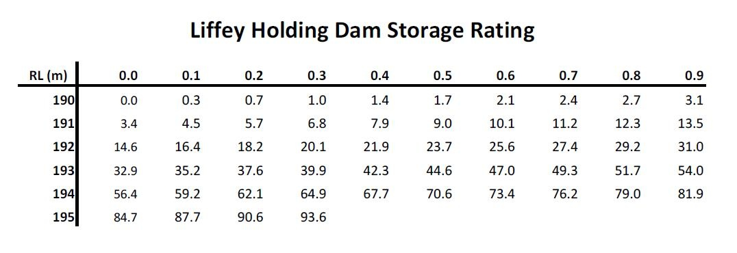 LHD Storage Rating