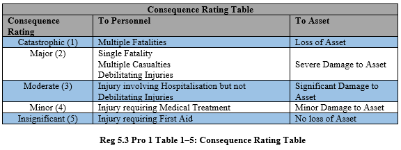Table 1-5 Consequence Rating Table.PNG