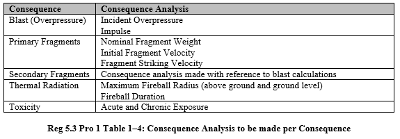 Table 1-4 Consequence Analysis to be made per Consequence.PNG
