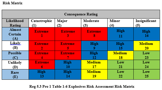 Table 1-6 Risk Matrix.PNG