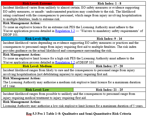 Table 1–8 Qualitative and Semi-Quantitative Risk Criteria.PNG
